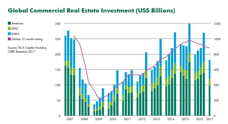 Global Commercial Real Estate Investment