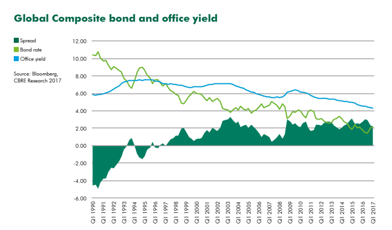 Global Composite bond and office yield